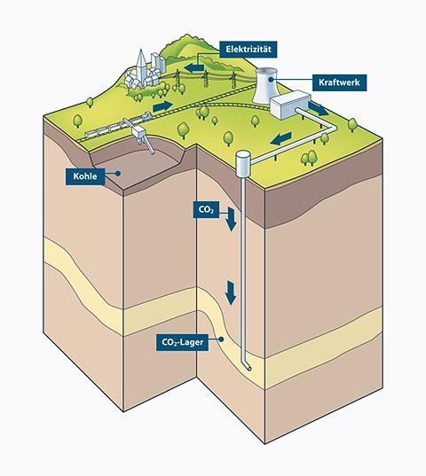 Infografik für das Forschungszentrum Jülich (CCS-Verfahren der CO2-Einlagerung)