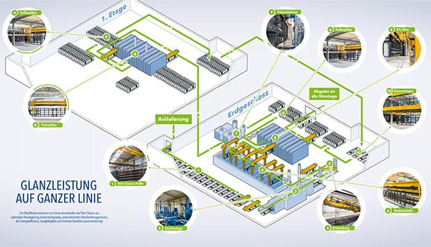 Schema-Info-Grafik des Fertigungsweges